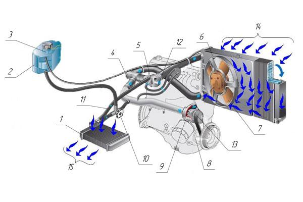 Система охлаждения автомобиля ВАЗ фото