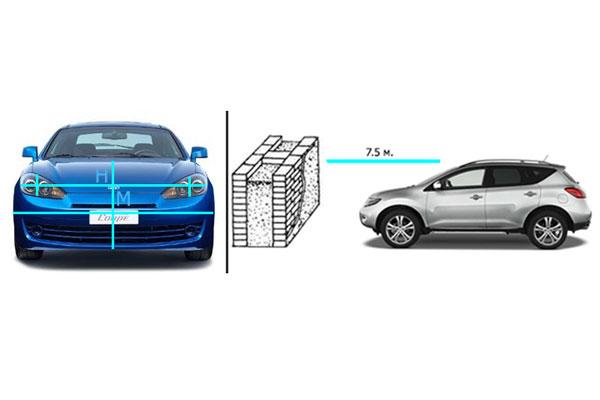 Расстояние между машиной и стеной