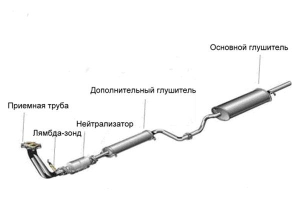 Схема глушителя