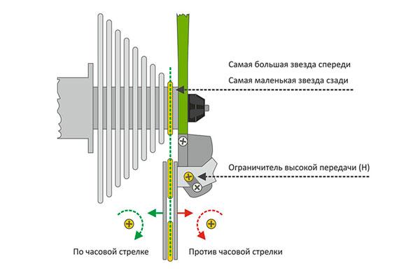 Схема заднего суппорта