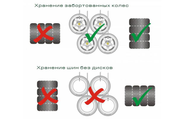 На картинку показаны как хранить зимние шины