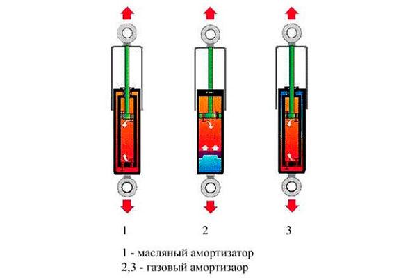 масляные и газовые амортизаторы